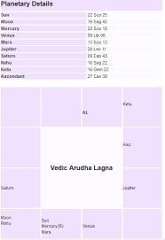 Analysis Of Arudha Lagna Chart Vedic Astrology Jyotisha