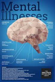 mental illness infographic psych mental illness psychology infographic advice the brain psychology image description mental illness infographic