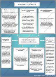 Понятие структура функции и типология политических партий Функции политических партий