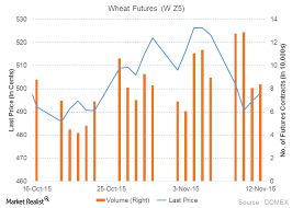 Could Us Wheat Exports Gain From Weaker Australian Wheat