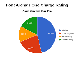 Asus Chart Asus Zenfone Max Pro Fonearena One Charge Rating Pie Chart