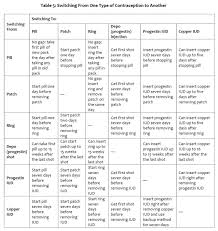 Contraception Comparison Chart Oral Hormonal Contraceptives Sina Pharmacy Health Centre