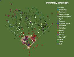 The Outlandishness Of Trevor Story Fangraphs Baseball