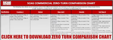 Scag Commercial Zero Turn Riding Mower Comparison