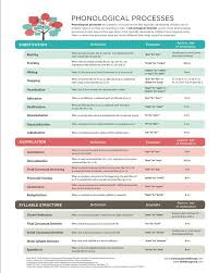 Phonological Processes Chart Mommy Speech Therapy Via