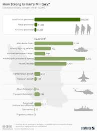 Chart How Strong Is Irans Military Statista
