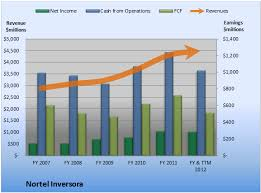 Heres How Nortel Inversora Is Making You So Much Cash
