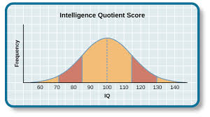 Wechsler Iq Test Scores Chart Measures And The Source Of Intelligence General Psychology