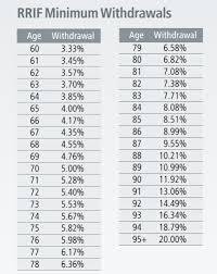 Rrif Minimum Payment Chart Bco Wealth Management