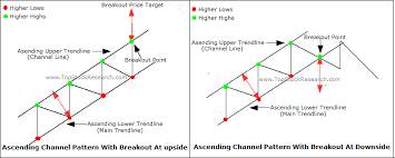 Tutorial On Ascending Channel Chart Pattern