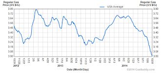 How Far Will Gas Prices In The Us Drop