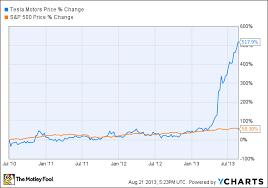 Teslas Success Story In 3 Charts The Motley Fool