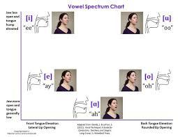 Vowels Vocal Technique