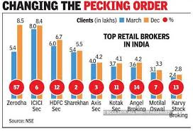Kinship Chart Generator Online Zerodha Zerodha Is Now Biggest Broking Firm In India The