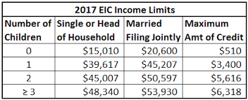 2017 Eic Chart Resume Tax Table 2017 Single Brokeasshome Resume Examples