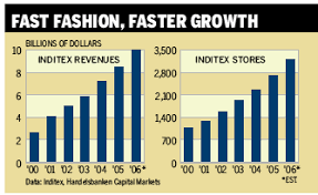 Chart Fast Fashion Faster Growth Bloomberg