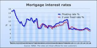Fixed Mortgages Nj 30 Year Fixed Mortgage Rates