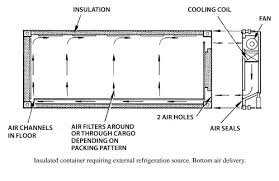 Reefer Container Temperature Chart General Guidance For Reefer Cargo Temperature Recording