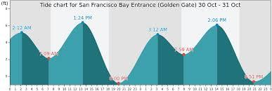 San Francisco Bay Entrance Golden Gate Tide Times Tides