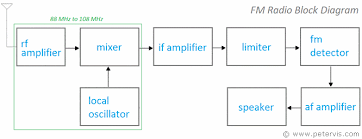 fm radio block diagram radio block diagram at Radio Block Diagram