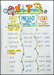Verb Tense Anchor Chart Verb Tenses Anchor Chart And Activities Grab Your Bags We