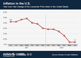 Inflation Rate Chart Chart Inflation In The U S Statista
