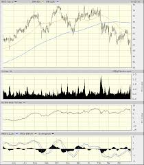 Triple M Charts Agco Corp Im Not Ready To Become A Buyer Realmoney
