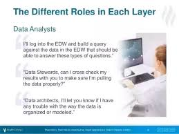 Data Analyst Duties Who Is A Good Data Analyst Quora