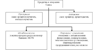 Потребительский кредит в Республике Беларусь и перспективы его  Рисунок 1 1 Кредитные операции банка
