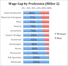 emily wohl gender inequality in the workplace seedsandfruitsessays the wage gap can however be explained by specific work expectations and requirements that are no longer reasonable in present times in an essay from the