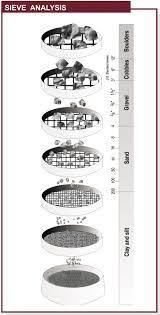 Exp 3 Sieve Analysis Civil Engineers Pk