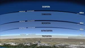 Resultado de imagen para capas de la atmosfera