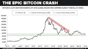 Bitcoin Crash Chart Chart Of The Day The Epic Bitcoin Crash