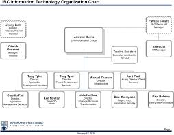 Ubc Information Technology Organization Chart Pdf Free