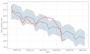 Allscripts Charting Allscripts Healthcare Solutions Inc Price Mdrx Forecast