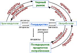 Модели экономики Командная модель экономики