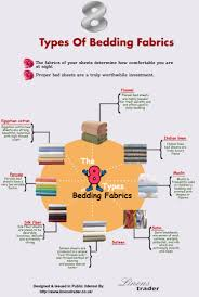 8 types of bedding fabrics Visual.ly