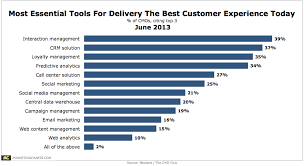 Neolanecmoclub Essential Customer Experience Delivery Tools