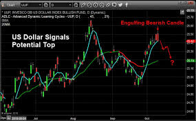 Chris Vermeulen Bearish Set Up For The Dollar Warns Of