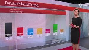 Es hatte sich bereits angekündigt: Ard Deutschlandtrend 39 Prozent Fur Unionsgefuhrte Regierung Tagesschau De