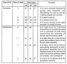 Hole And Shaft Tolerance Chart Pdf Pt Lesson 13 Limits Fits And Tolerance