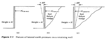 Small Picture Geotechnical Engineering What are active and passive earth