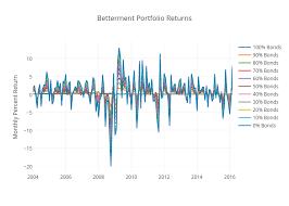 Betterment Portfolio Returns Scatter Chart Made By Bickez