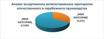 Маркетинговый анализ рынка антигистаминных лекарственных препаратов Что касаемо отечественных производителей доля рынка антигистаминных препаратов заводов изготовителей составляет всего 32 91% Явного лидера не наблюдается