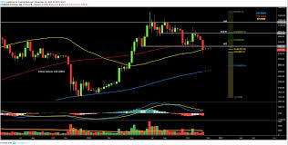 After Testing 7k Is Bitcoin Price Finally Close To The