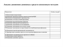 Дипломная работа Учет и анализ денежных средств ООО Стрела Анализ денежных средств дипломная работа