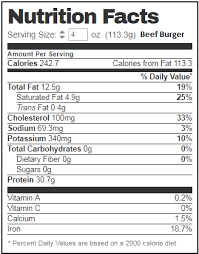 Beef Nutrition Facts Chart Beyond Meat Unhealthy For The Heart And The Portfolio