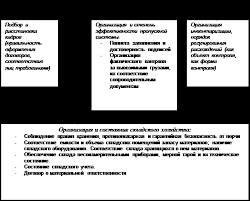 """Курсовая работа Учет материалов Глава 3 Совершенствование учета материалов в ООО """"Терминал"""""""