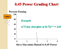 45 Power Chart Road Aggregates 01