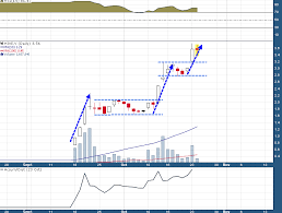 Hive Price Chart Technical Analysis On The Hive Chart By Goldfinger
